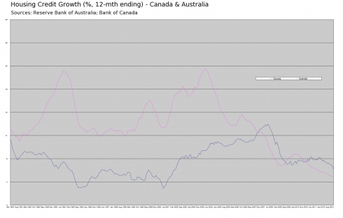 HousingCreditGrowth_AU_vs_CA