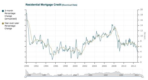 MortgageCredit_Canada