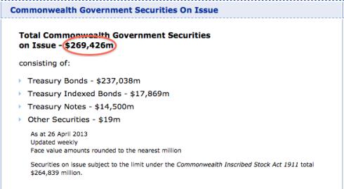 Source: Australian Office of Financial Management