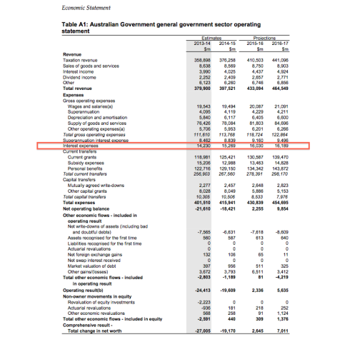 August Economic Statement, Table A1, page 48 (click to enlarge)