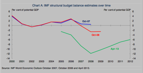 "Australian Treasury, ""Estimate The Structural Budget Balance"", May 2013, page 10"