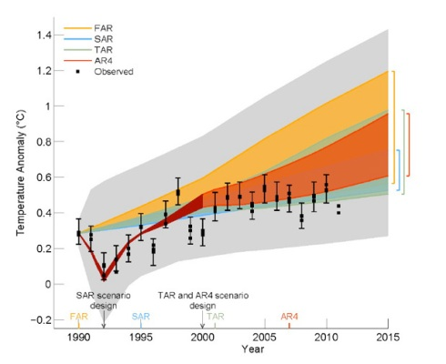 The above graphic is Figure 1.4 from Chapter 1 of a draft of the Fifth Assessment Report from the Intergovernmental Panel on Climate Change. The initials at the top represent the First Assessment Report (FAR) in 1990, the Second (SAR) in 1995. Shaded banks show range of predictions from each of the four climate models used for all four reports since 1990. That last report, AR4, was issued in 2007. Model runs after 1992 were tuned to track temporary cooling due to the 1991 Mount Pinatubo eruption in The Philippines. The black squares, show with uncertainty bars, measure the observed average surface temperatures over the same interval. The range of model runs is syndicated by the vertical bars. The light grey area above and below is not part of the model prediction range. The final version of the new IPCC report, AR5, will be issued later this month.