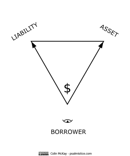 Borrower-CC